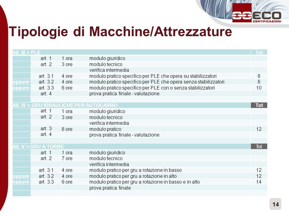 14 Tipologie di Macchine/Attrezzature All. III > PLETot art. 11 oramodulo giuridico art. 23 oremodulo tecnico verifica intermedia art. 3.14 oremodulo