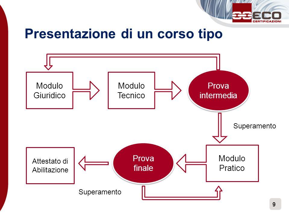 9 Presentazione di un corso tipo Prova intermedia Modulo Tecnico Modulo Pratico Prova finale Modulo Giuridico Attestato di Abilitazione Superamento