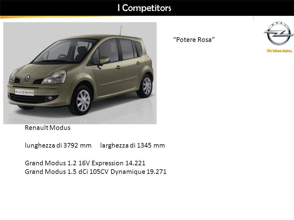 I Competitors Renault Modus lunghezza di 3792 mm larghezza di 1345 mm Grand Modus 1.2 16V Expression 14.221 Grand Modus 1.5 dCi 105CV Dynamique 19.271 Potere Rosa