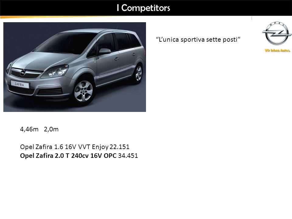 I Competitors 4,46m 2,0m Opel Zafira 1.6 16V VVT Enjoy 22.151 Opel Zafira 2.0 T 240cv 16V OPC 34.451 L'unica sportiva sette posti