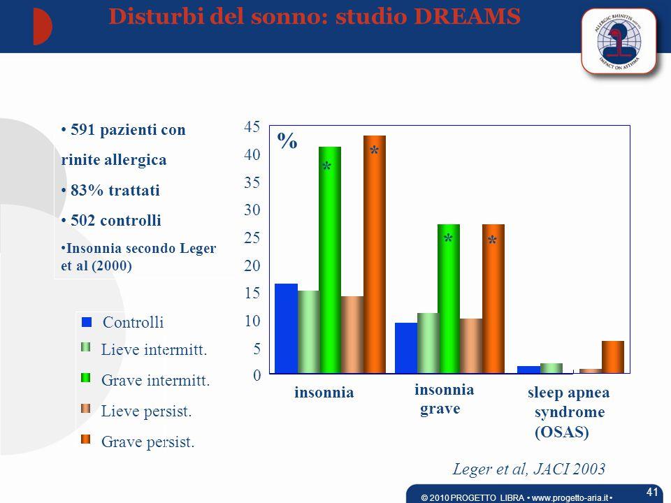 0 5 10 15 20 25 30 35 40 45 insonnia grave sleep apnea insonnia syndrome (OSAS) 591 pazienti con rinite allergica 83% trattati 502 controlli Insonnia secondo Leger et al (2000) Grave persist.