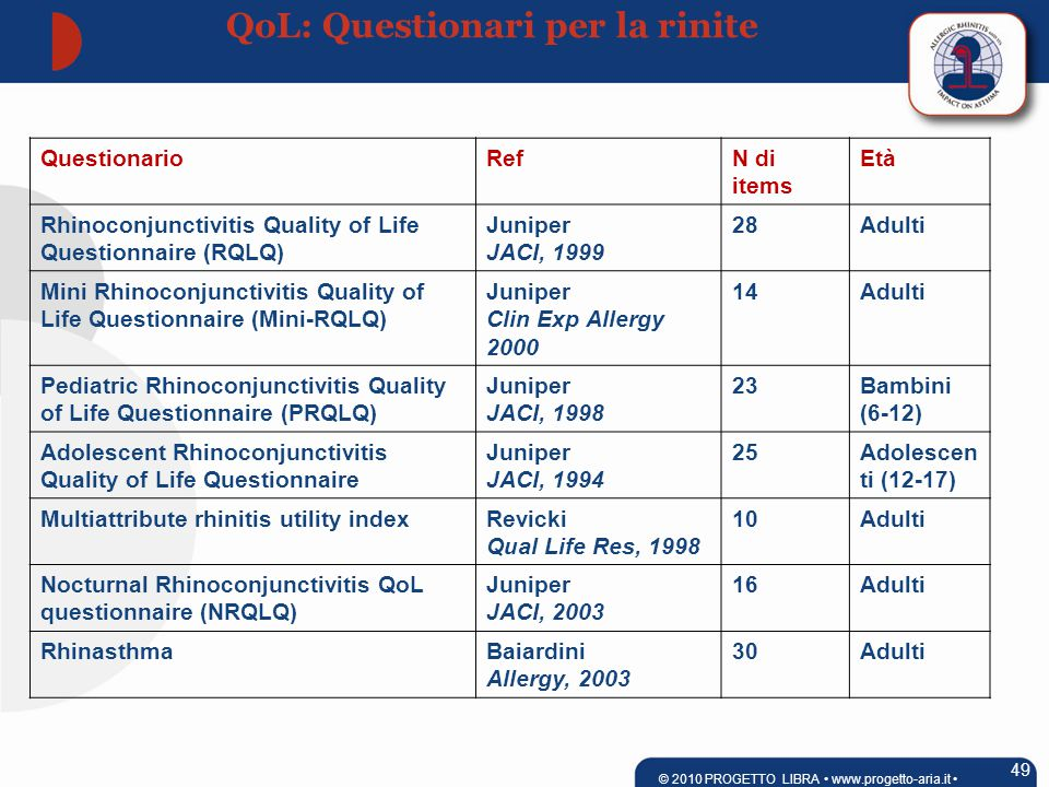QuestionarioRefN di items Età Rhinoconjunctivitis Quality of Life Questionnaire (RQLQ) Juniper JACI, 1999 28Adulti Mini Rhinoconjunctivitis Quality of