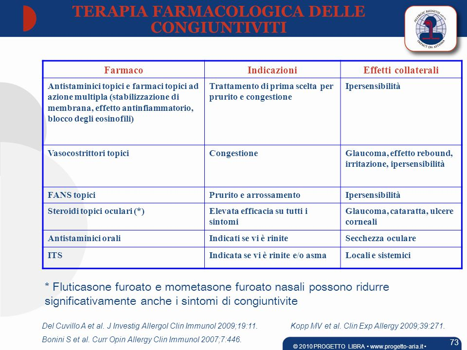 FarmacoIndicazioniEffetti collaterali Antistaminici topici e farmaci topici ad azione multipla (stabilizzazione di membrana, effetto antinfiammatorio, blocco degli eosinofili) Trattamento di prima scelta per prurito e congestione Ipersensibilità Vasocostrittori topiciCongestioneGlaucoma, effetto rebound, irritazione, ipersensibilità FANS topiciPrurito e arrossamentoIpersensibilità Steroidi topici oculari (*)Elevata efficacia su tutti i sintomi Glaucoma, cataratta, ulcere corneali Antistaminici oraliIndicati se vi è riniteSecchezza oculare ITSIndicata se vi è rinite e/o asmaLocali e sistemici Del Cuvillo A et al.