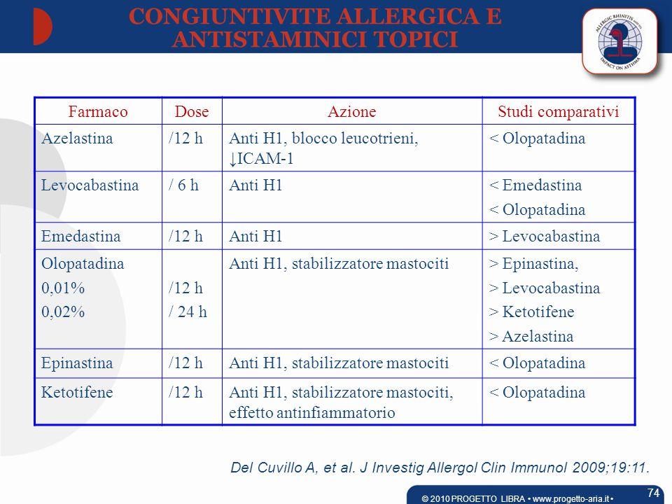 FarmacoDoseAzioneStudi comparativi Azelastina/12 hAnti H1, blocco leucotrieni, ↓ICAM-1 < Olopatadina Levocabastina/ 6 hAnti H1< Emedastina < Olopatadina Emedastina/12 hAnti H1> Levocabastina Olopatadina 0,01% 0,02% /12 h / 24 h Anti H1, stabilizzatore mastociti> Epinastina, > Levocabastina > Ketotifene > Azelastina Epinastina/12 hAnti H1, stabilizzatore mastociti< Olopatadina Ketotifene/12 hAnti H1, stabilizzatore mastociti, effetto antinfiammatorio < Olopatadina Del Cuvillo A, et al.