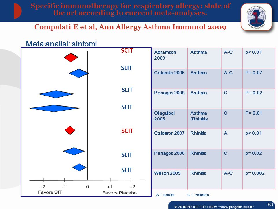 Abramson 2003 AsthmaA-Cp< 0.01 Calamita 2006AsthmaA-CP= 0.07 Penagos 2008AsthmaCP= 0.02 Olaguibel 2005 Asthma /Rhinitis CP= 0.01 Calderon 2007Rhinitis