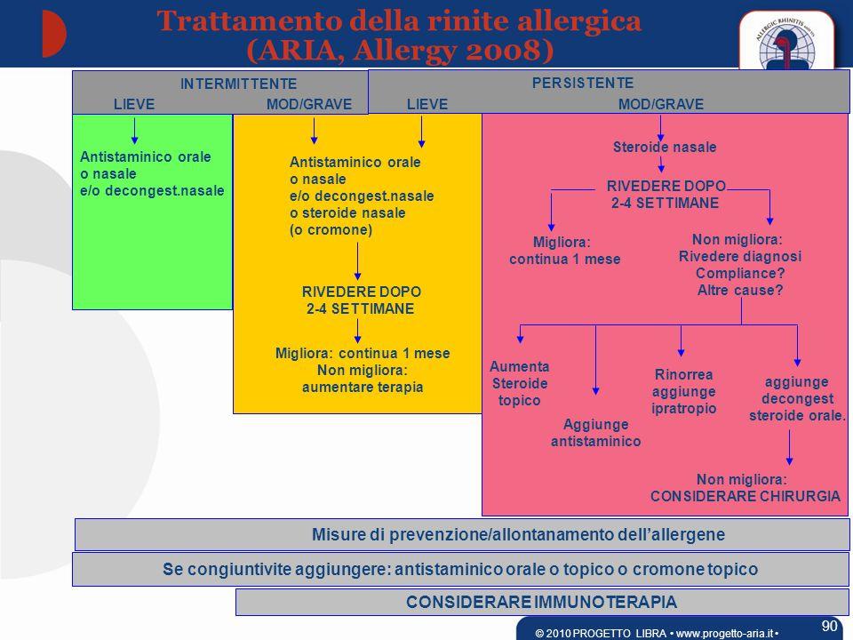 INTERMITTENTE PERSISTENTE LIEVEMOD/GRAVELIEVEMOD/GRAVE Antistaminico orale o nasale e/o decongest.nasale Antistaminico orale o nasale e/o decongest.nasale o steroide nasale (o cromone) RIVEDERE DOPO 2-4 SETTIMANE Migliora: continua 1 mese Non migliora: aumentare terapia Steroide nasale RIVEDERE DOPO 2-4 SETTIMANE Migliora: continua 1 mese Non migliora: Rivedere diagnosi Compliance.