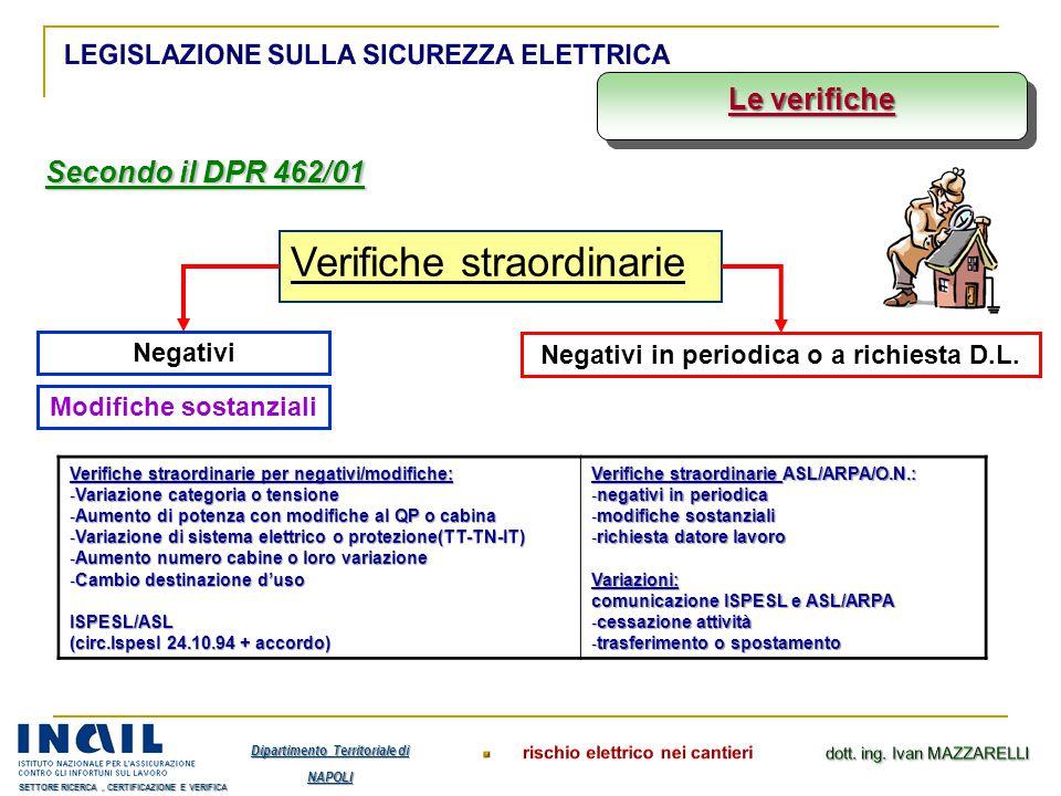 Secondo il DPR 462/01 Le verifiche Verifiche straordinarie Negativi Negativi in periodica o a richiesta D.L. Modifiche sostanziali Verifiche straordin