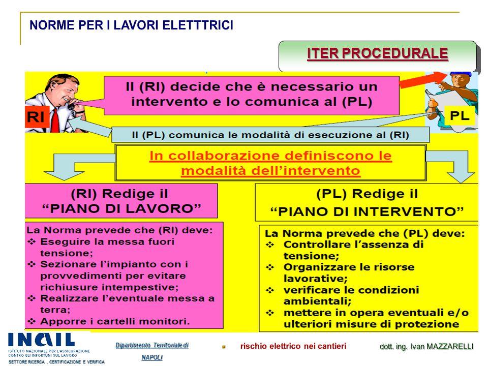 ITER PROCEDURALE Dipartimento Territoriale di NAPOLI SETTORE RICERCA, CERTIFICAZIONE E VERIFICA