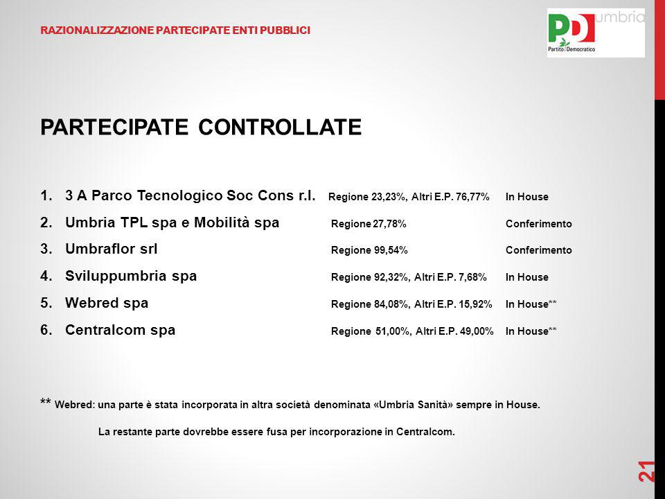 RAZIONALIZZAZIONE PARTECIPATE ENTI PUBBLICI PARTECIPATE CONTROLLATE 1.3 A Parco Tecnologico Soc Cons r.l. Regione 23,23%, Altri E.P. 76,77%In House 2.
