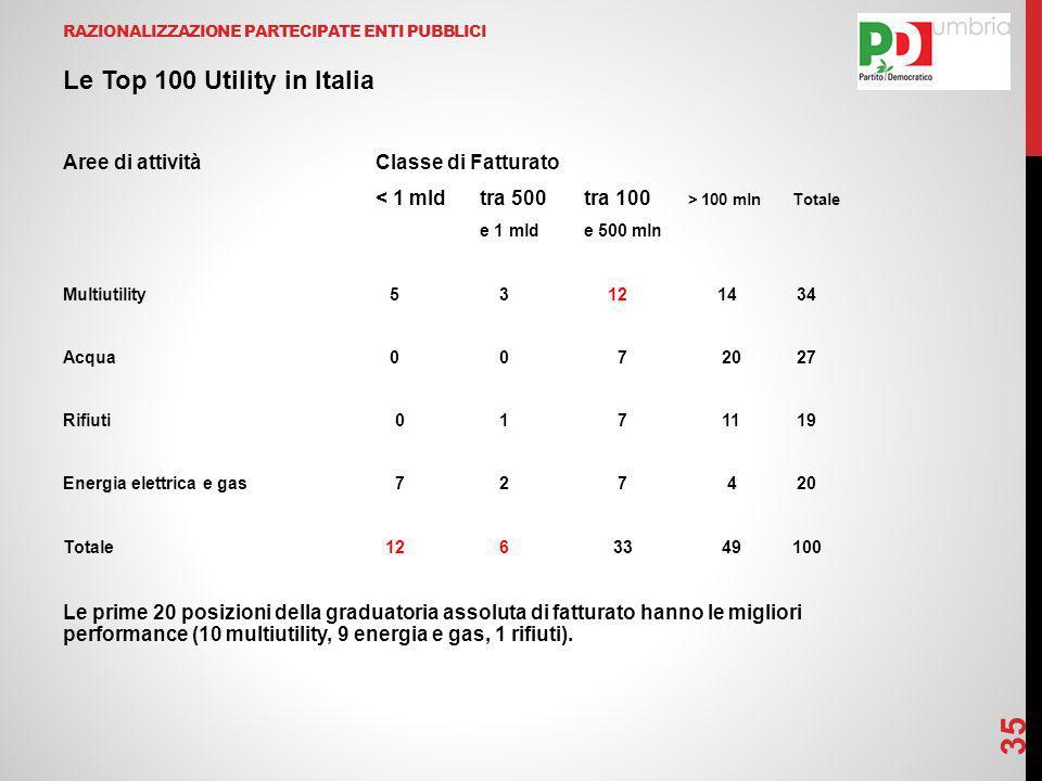 RAZIONALIZZAZIONE PARTECIPATE ENTI PUBBLICI 35 Le Top 100 Utility in Italia Aree di attivitàClasse di Fatturato 100 mlnTotale e 1 mlde 500 mln Multiutility 5 3 12 14 34 Acqua 0 0 7 20 27 Rifiuti 0 1 7 11 19 Energia elettrica e gas 7 2 7 4 20 Totale 12 6 33 49100 Le prime 20 posizioni della graduatoria assoluta di fatturato hanno le migliori performance (10 multiutility, 9 energia e gas, 1 rifiuti).