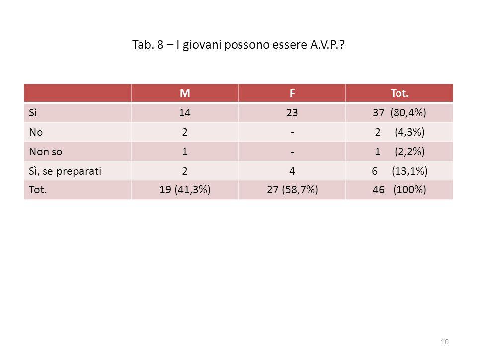 Tab. 8 – I giovani possono essere A.V.P.? MFTot. Sì142337 (80,4%) No2-2 (4,3%) Non so1-1 (2,2%) Sì, se preparati246 (13,1%) Tot.19 (41,3%)27 (58,7%)46