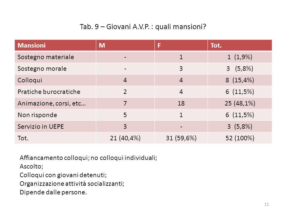 Tab. 9 – Giovani A.V.P. : quali mansioni? MansioniMFTot. Sostegno materiale-11 (1,9%) Sostegno morale-33 (5,8%) Colloqui448 (15,4%) Pratiche burocrati