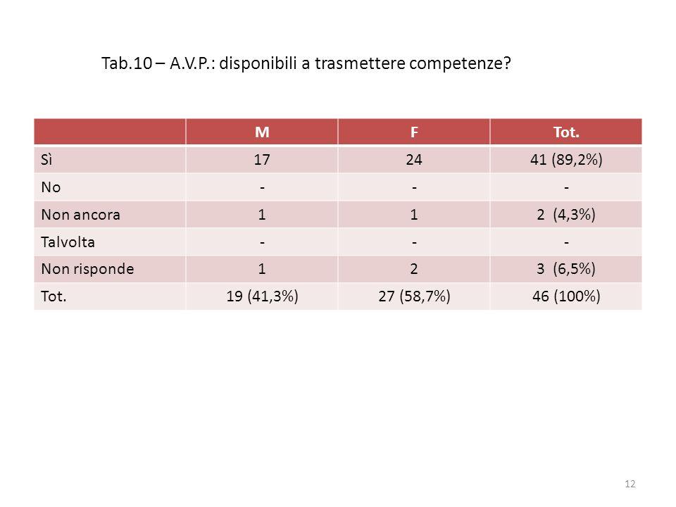 Tab.10 – A.V.P.: disponibili a trasmettere competenze? MFTot. Sì172441 (89,2%) No--- Non ancora112 (4,3%) Talvolta--- Non risponde123 (6,5%) Tot.19 (4