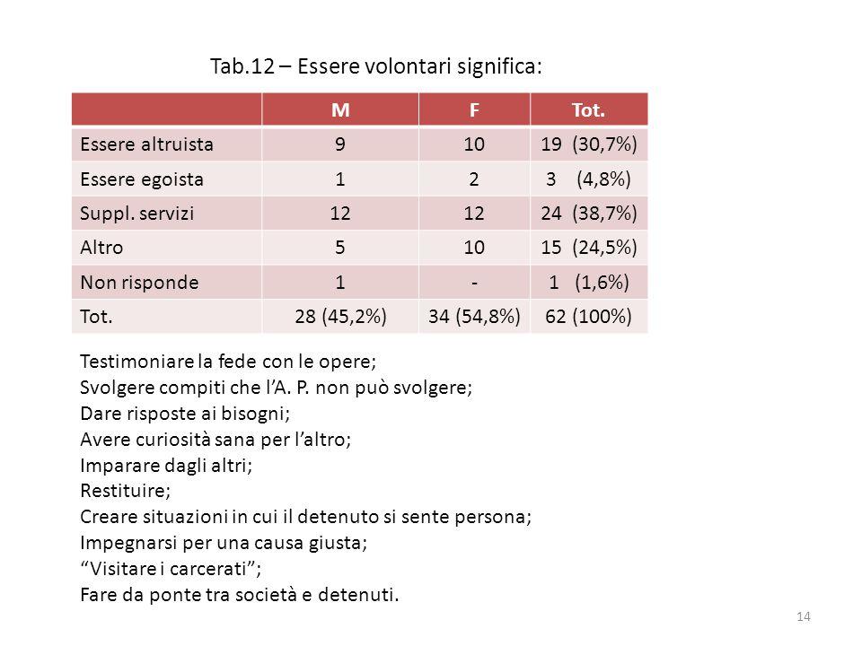 Tab.12 – Essere volontari significa: MFTot. Essere altruista91019 (30,7%) Essere egoista123 (4,8%) Suppl. servizi12 24 (38,7%) Altro51015 (24,5%) Non