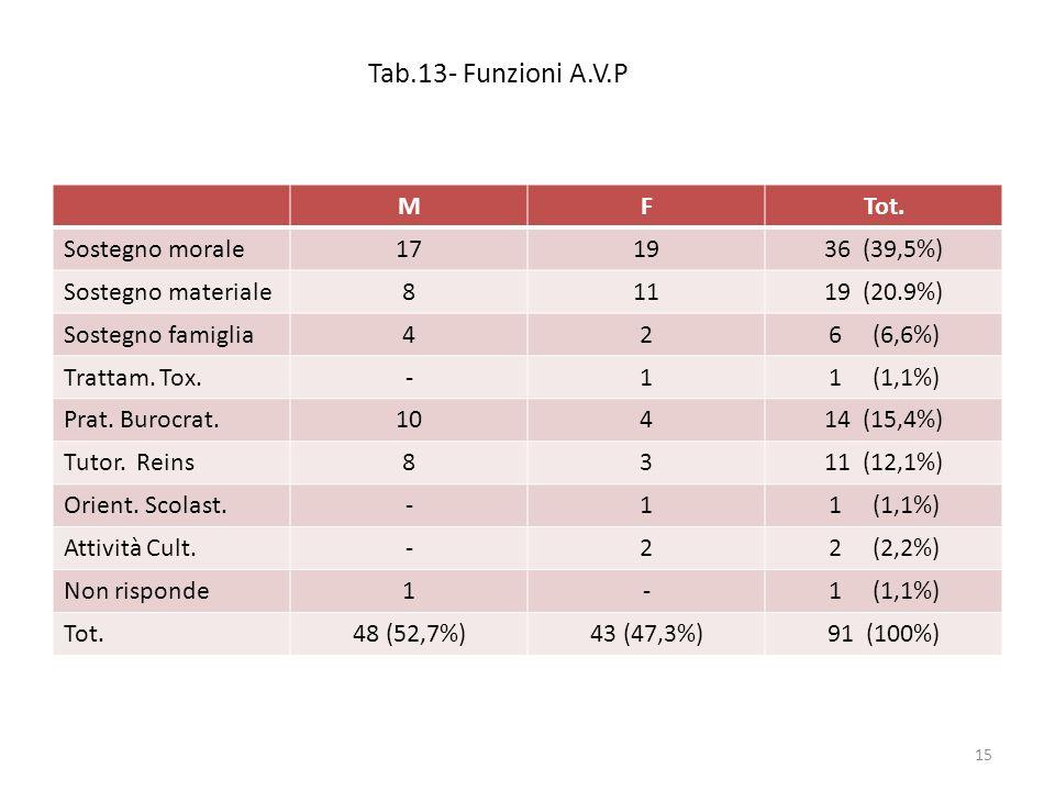 Tab.13- Funzioni A.V.P MFTot. Sostegno morale171936 (39,5%) Sostegno materiale81119 (20.9%) Sostegno famiglia426 (6,6%) Trattam. Tox.-11 (1,1%) Prat.