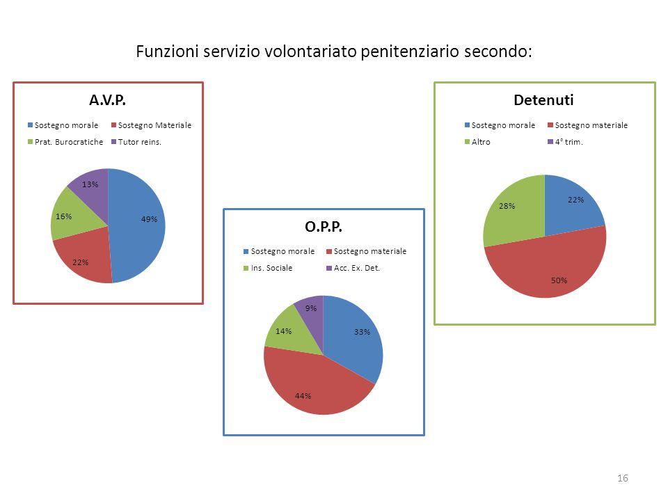 Funzioni servizio volontariato penitenziario secondo: 16
