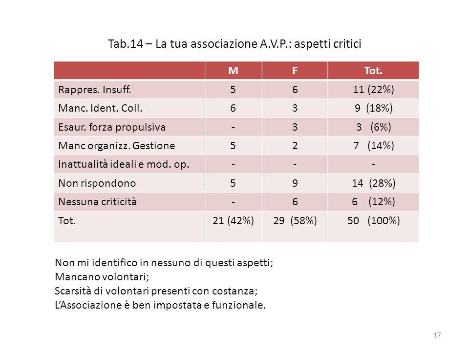 Tab.14 – La tua associazione A.V.P.: aspetti critici MFTot. Rappres. Insuff.5611 (22%) Manc. Ident. Coll.639 (18%) Esaur. forza propulsiva-33 (6%) Man