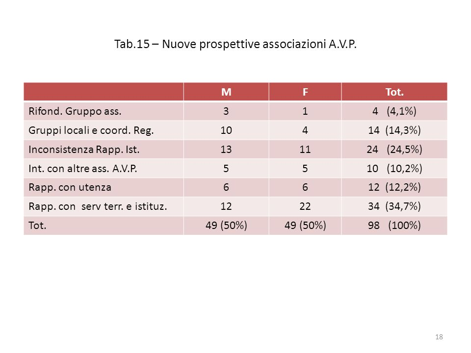 Tab.15 – Nuove prospettive associazioni A.V.P. MFTot.