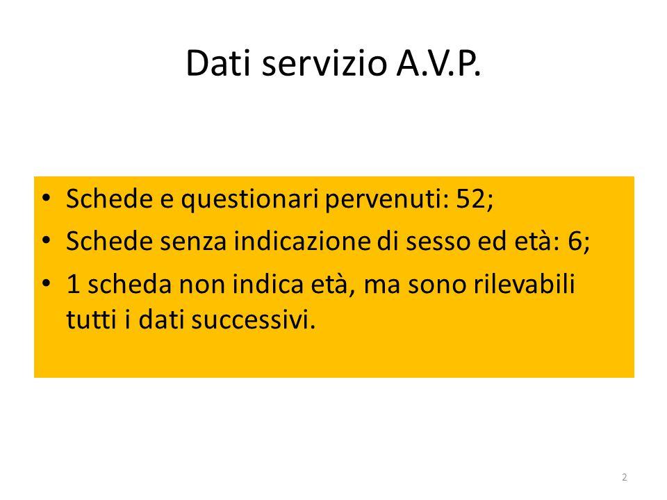 Dati servizio A.V.P. Schede e questionari pervenuti: 52; Schede senza indicazione di sesso ed età: 6; 1 scheda non indica età, ma sono rilevabili tutt