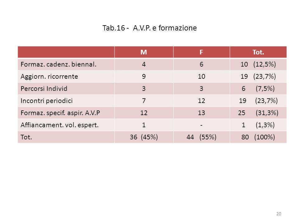 Tab.16 - A.V.P. e formazione MFTot. Formaz. cadenz. biennal.4610 (12,5%) Aggiorn. ricorrente91019 (23,7%) Percorsi Individ336 (7,5%) Incontri periodic