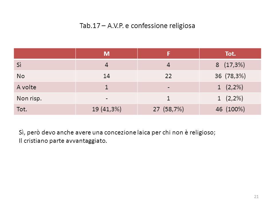 Tab.17 – A.V.P. e confessione religiosa MFTot. Sì448 (17,3%) No142236 (78,3%) A volte1-1 (2,2%) Non risp.-11 (2,2%) Tot.19 (41,3%)27 (58,7%)46 (100%)
