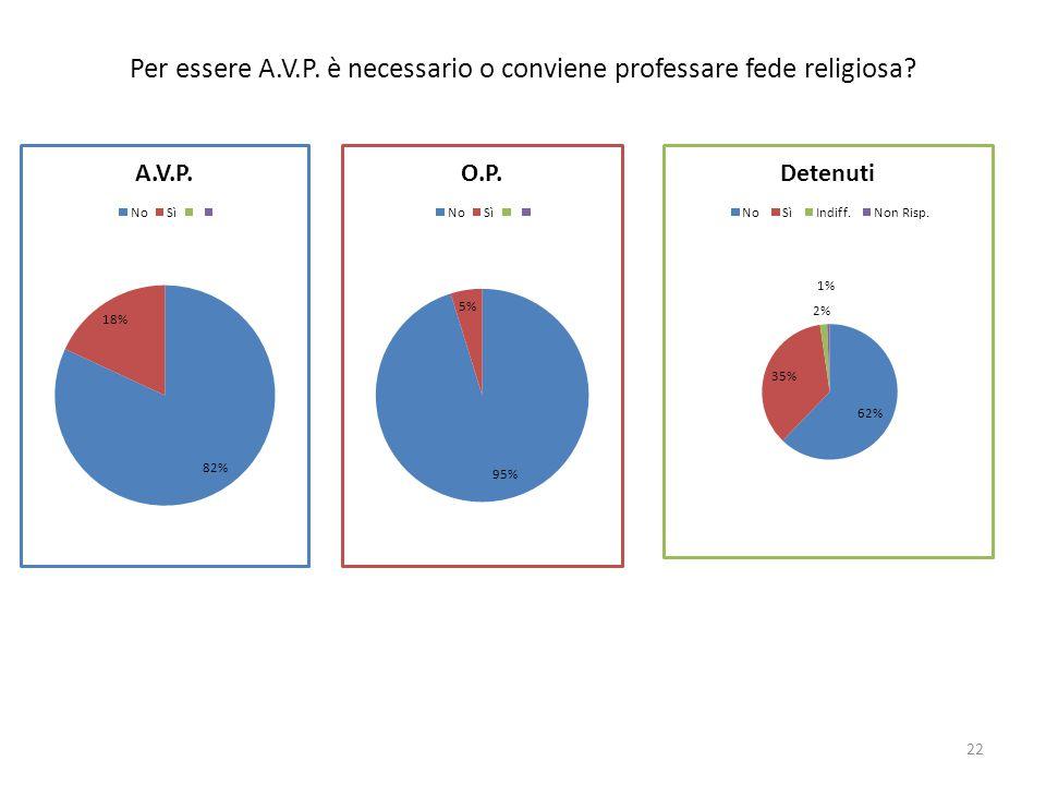 Per essere A.V.P. è necessario o conviene professare fede religiosa 22