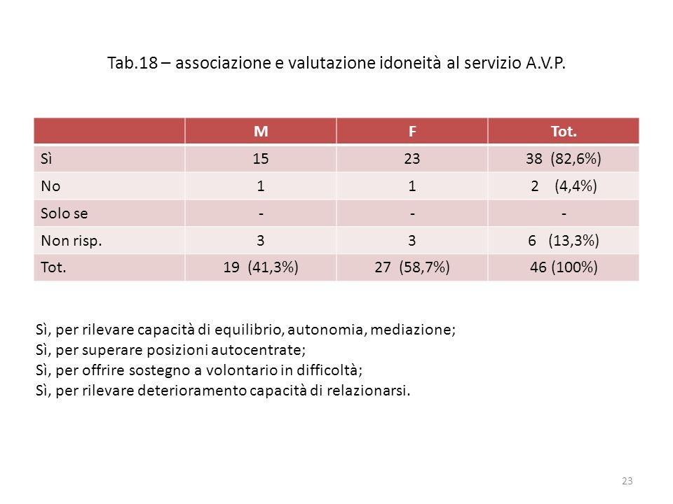 Tab.18 – associazione e valutazione idoneità al servizio A.V.P. MFTot. Sì152338 (82,6%) No112 (4,4%) Solo se--- Non risp.336 (13,3%) Tot.19 (41,3%)27