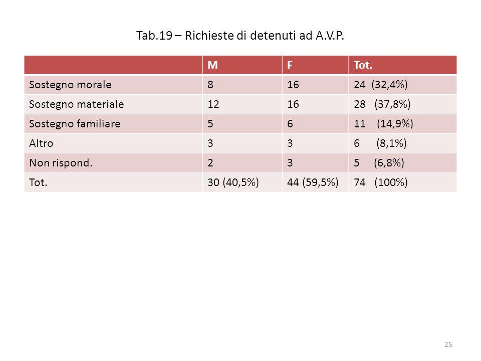 Tab.19 – Richieste di detenuti ad A.V.P. MFTot.