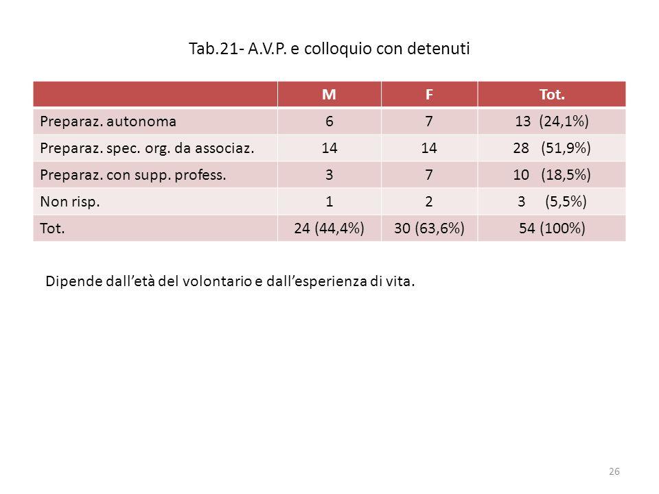 Tab.21- A.V.P. e colloquio con detenuti MFTot. Preparaz. autonoma6713 (24,1%) Preparaz. spec. org. da associaz.14 28 (51,9%) Preparaz. con supp. profe