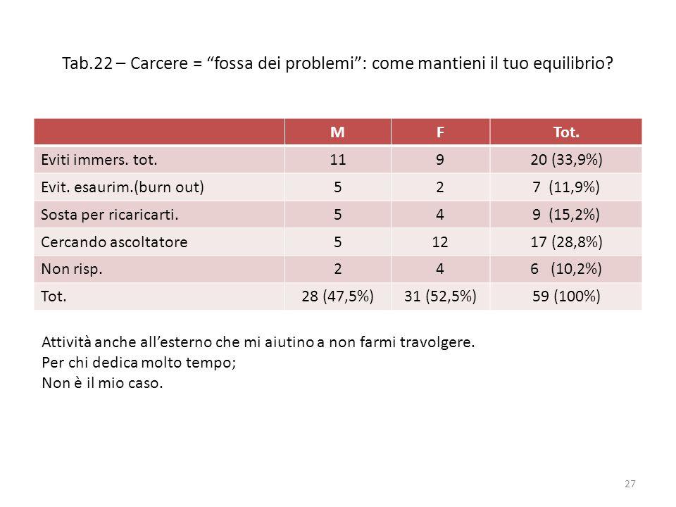 "Tab.22 – Carcere = ""fossa dei problemi"": come mantieni il tuo equilibrio? MFTot. Eviti immers. tot.11920 (33,9%) Evit. esaurim.(burn out)527 (11,9%) S"