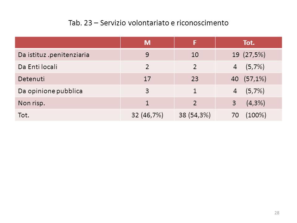 Tab. 23 – Servizio volontariato e riconoscimento MFTot. Da istituz.penitenziaria91019 (27,5%) Da Enti locali224 (5,7%) Detenuti172340 (57,1%) Da opini