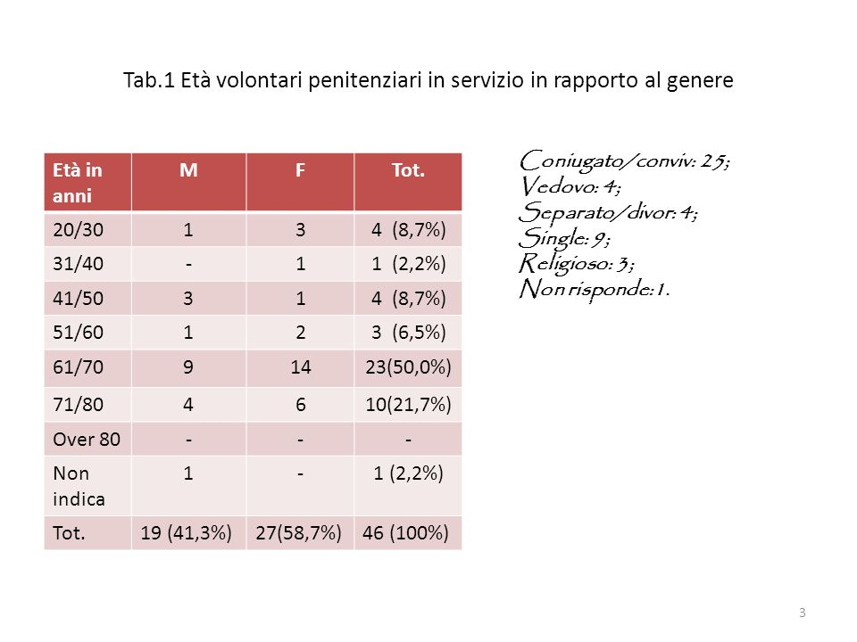 Tab.1 Età volontari penitenziari in servizio in rapporto al genere Età in anni MFTot. 20/30134 (8,7%) 31/40-11 (2,2%) 41/50314 (8,7%) 51/60123 (6,5%)
