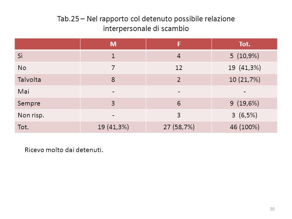 Tab.25 – Nel rapporto col detenuto possibile relazione interpersonale di scambio MFTot.