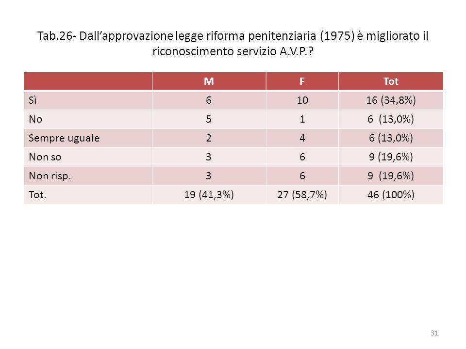 Tab.26- Dall'approvazione legge riforma penitenziaria (1975) è migliorato il riconoscimento servizio A.V.P.? MFTot Sì61016 (34,8%) No516 (13,0%) Sempr