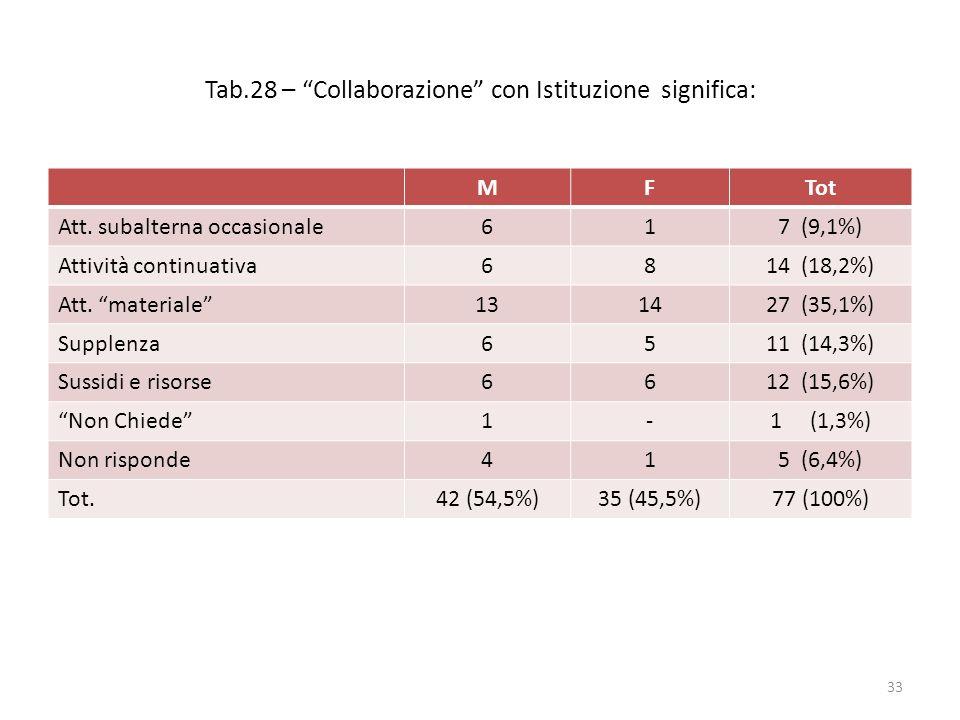 """Tab.28 – """"Collaborazione"""" con Istituzione significa: MFTot Att. subalterna occasionale617 (9,1%) Attività continuativa6814 (18,2%) Att. """"materiale""""131"""