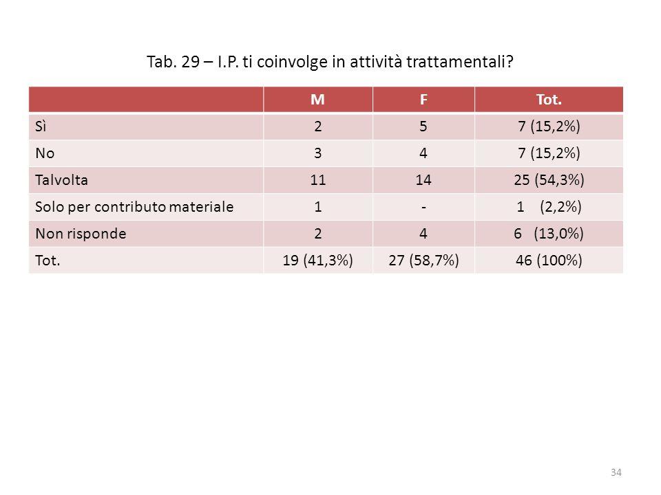 Tab. 29 – I.P. ti coinvolge in attività trattamentali? MFTot. Sì257 (15,2%) No347 (15,2%) Talvolta111425 (54,3%) Solo per contributo materiale1-1 (2,2