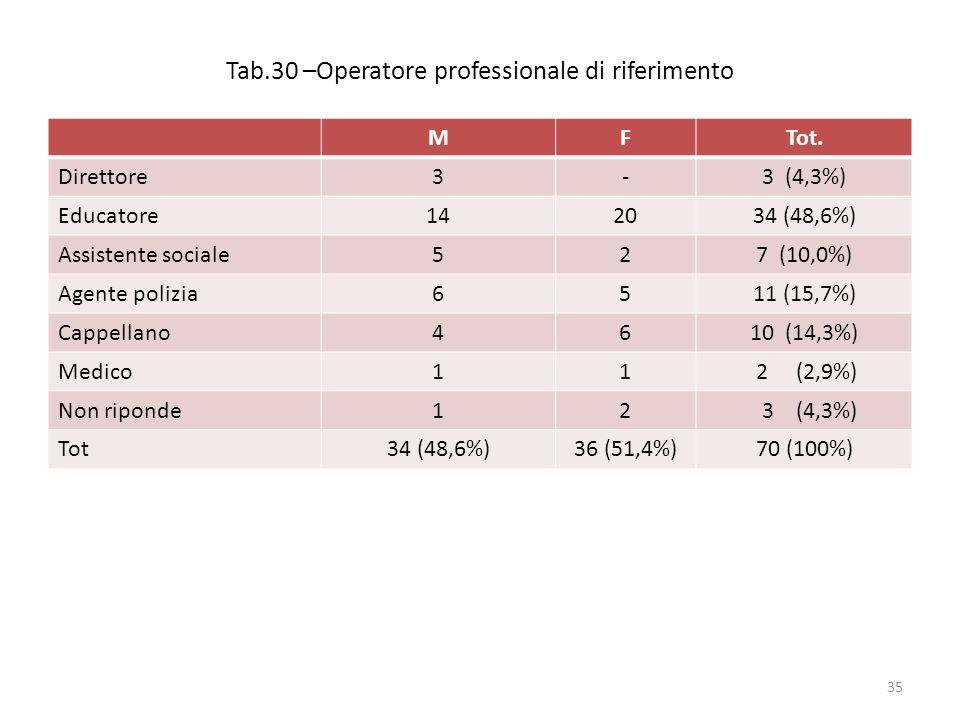 Tab.30 –Operatore professionale di riferimento MFTot.