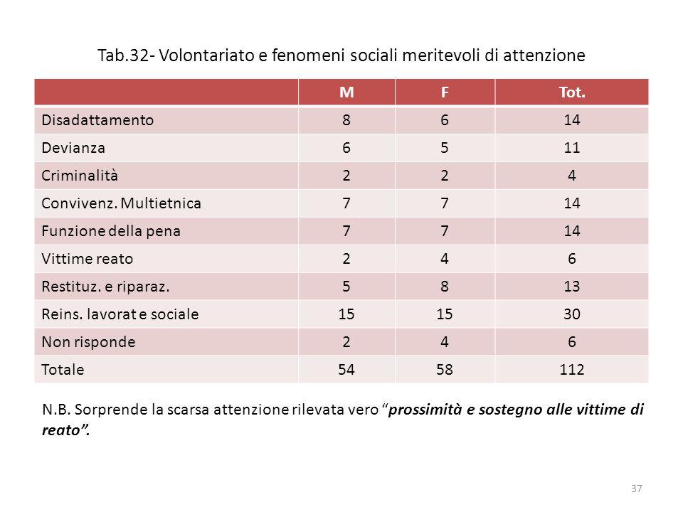Tab.32- Volontariato e fenomeni sociali meritevoli di attenzione MFTot.