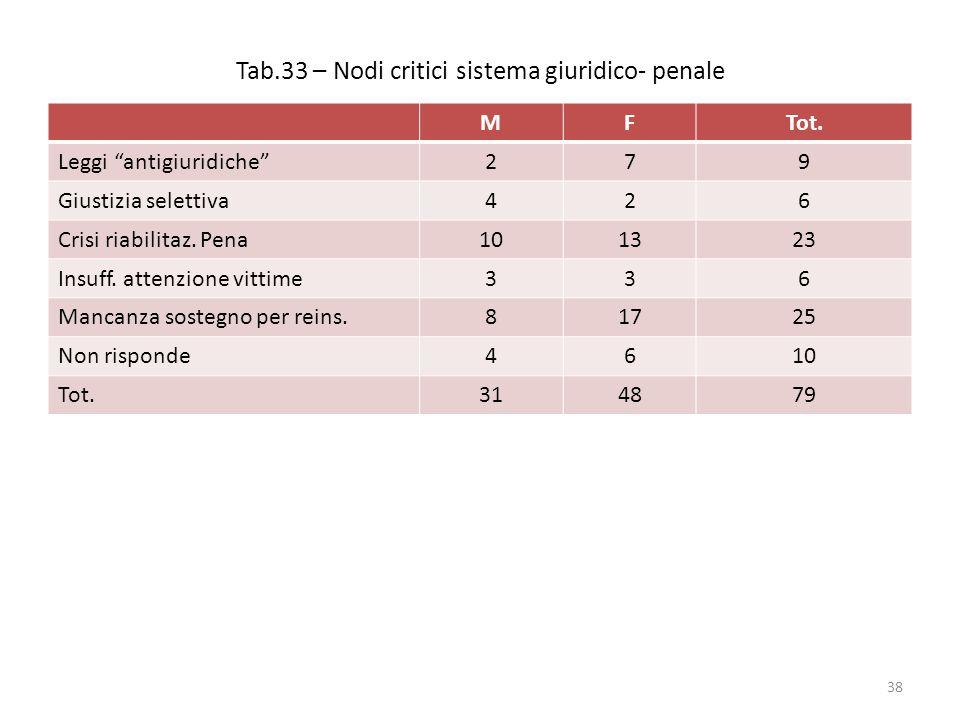 Tab.33 – Nodi critici sistema giuridico- penale MFTot.