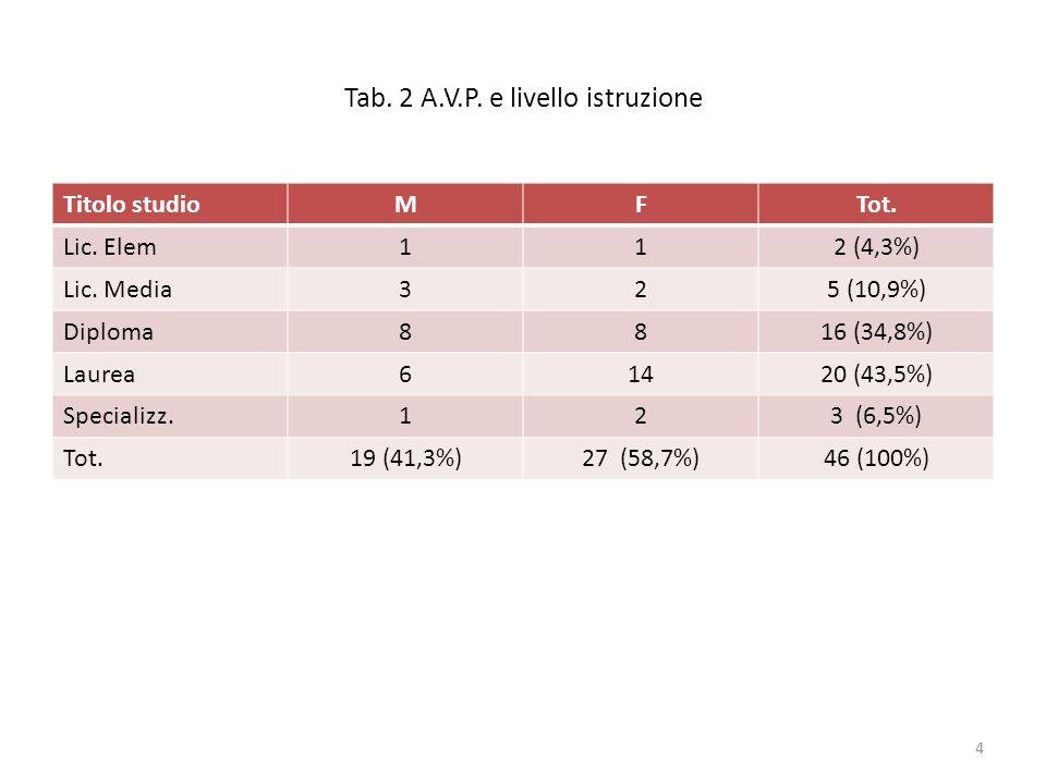 Tab. 2 A.V.P. e livello istruzione Titolo studioMFTot. Lic. Elem112 (4,3%) Lic. Media325 (10,9%) Diploma8816 (34,8%) Laurea61420 (43,5%) Specializz.12