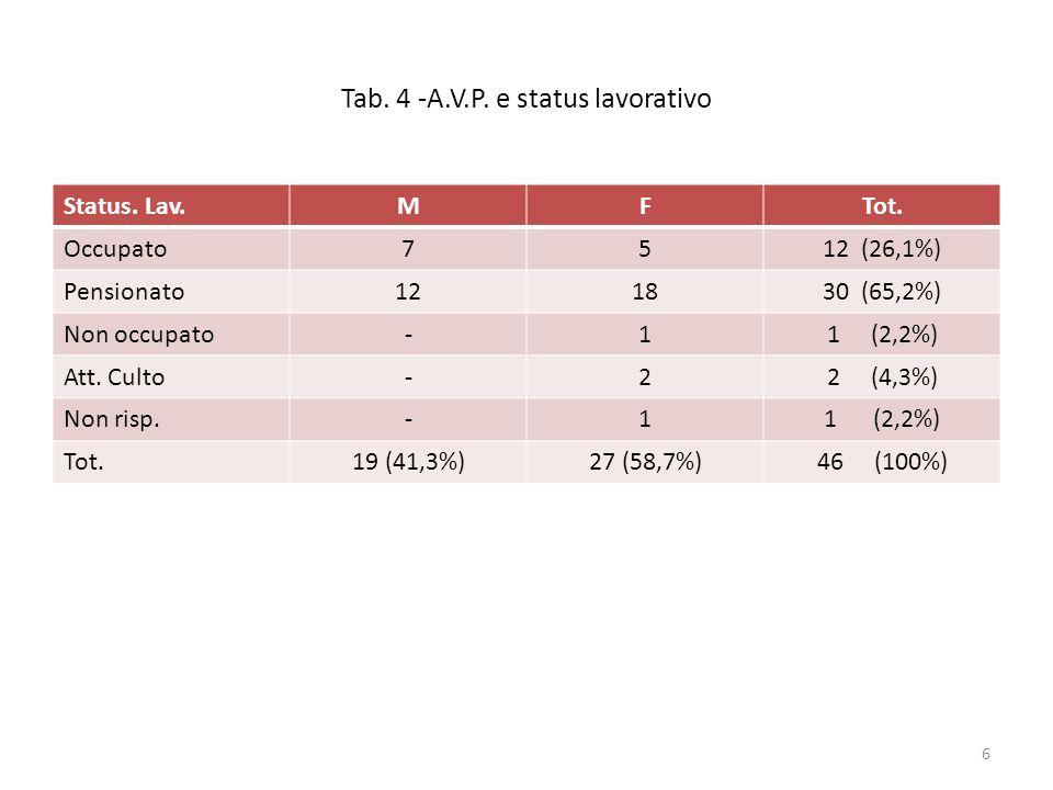 Tab. 4 -A.V.P. e status lavorativo Status. Lav.MFTot. Occupato7512 (26,1%) Pensionato121830 (65,2%) Non occupato-11 (2,2%) Att. Culto-22 (4,3%) Non ri