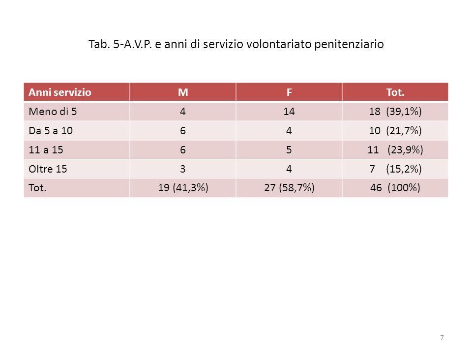 Tab. 5-A.V.P. e anni di servizio volontariato penitenziario Anni servizioMFTot. Meno di 541418 (39,1%) Da 5 a 106410 (21,7%) 11 a 156511 (23,9%) Oltre