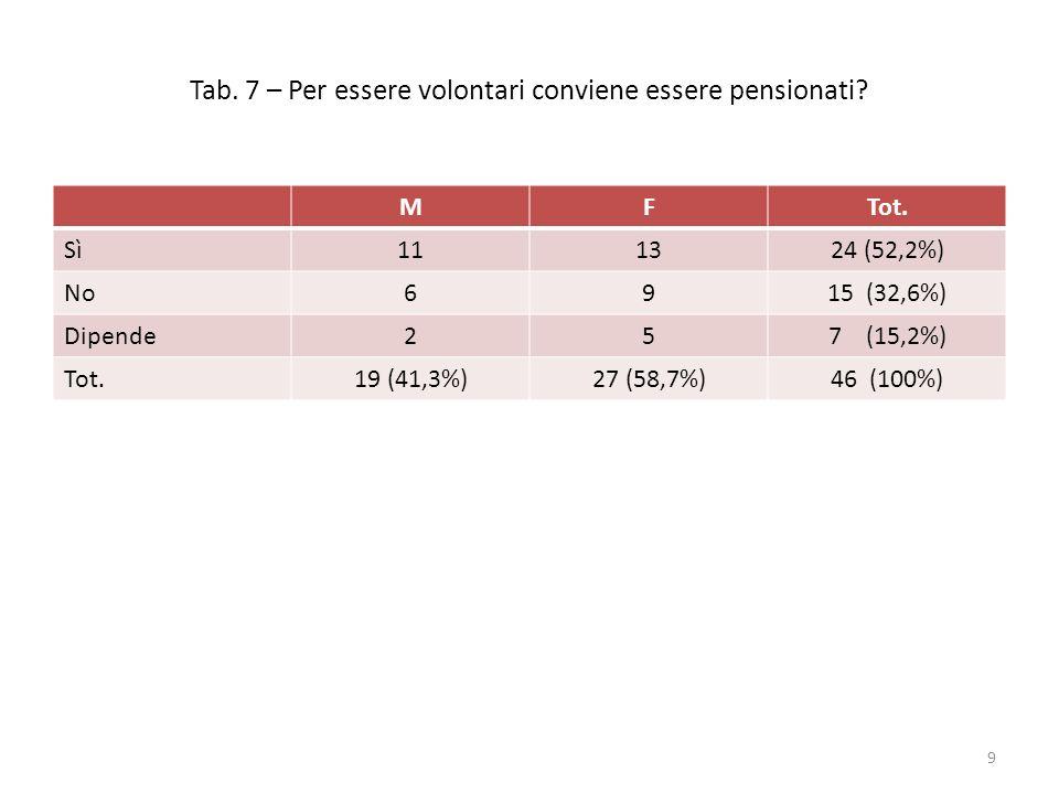 Tab. 7 – Per essere volontari conviene essere pensionati? MFTot. Sì111324 (52,2%) No6915 (32,6%) Dipende257 (15,2%) Tot.19 (41,3%)27 (58,7%)46 (100%)