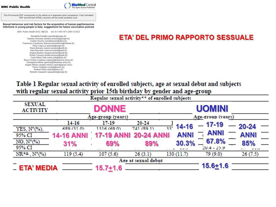 ETA' DEL PRIMO RAPPORTO SESSUALE 14-16 ANNI 31% 17-19 ANNI 69% 20-24 ANNI 89%DONNEUOMINI14-16ANNI30.3% 17-19ANNI67.8% 20-24ANNI85% ETA' MEDIA 15.7+1.6