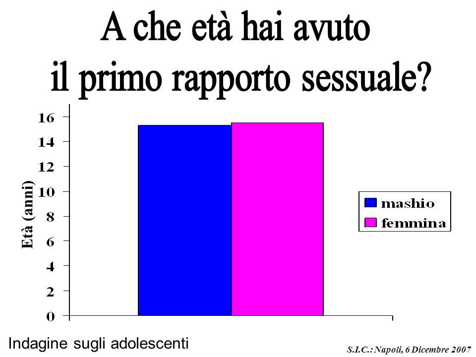 Età (anni) S.I.C.: Napoli, 6 Dicembre 2007 Indagine sugli adolescenti