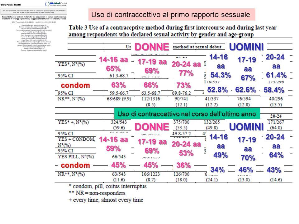 Uso di contraccettivo al primo rapporto sessualeDONNEUOMINI 14-16 aa 65% 17-19 aa 69% 20-24 aa 77% 14-16aa54.3% 17-19aa67% 20-24aa61.4% condom 63%66%