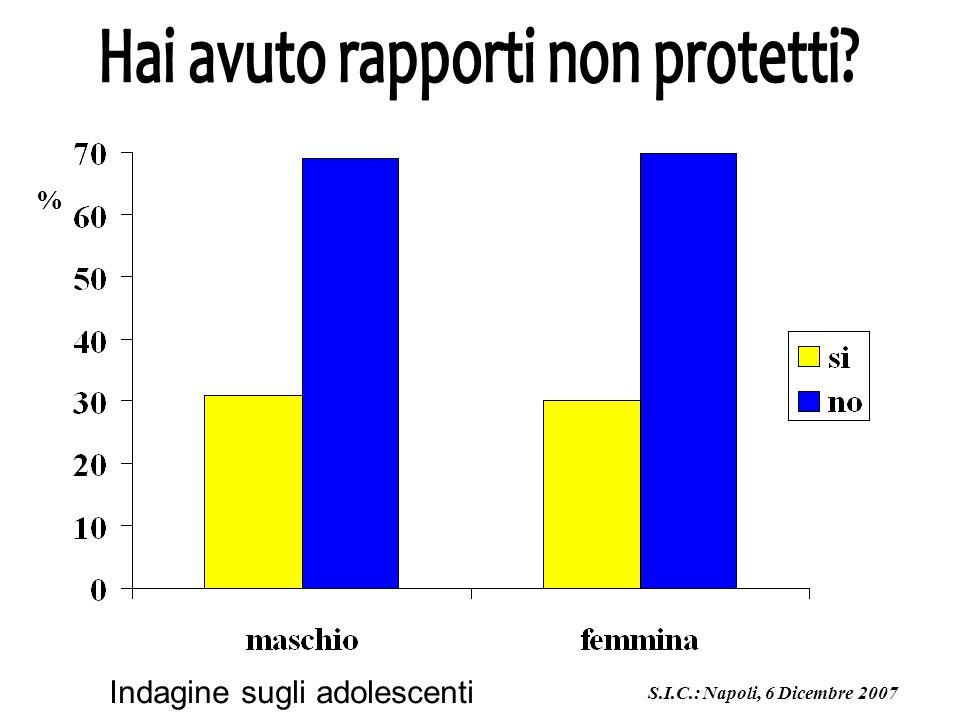 % S.I.C.: Napoli, 6 Dicembre 2007 Indagine sugli adolescenti