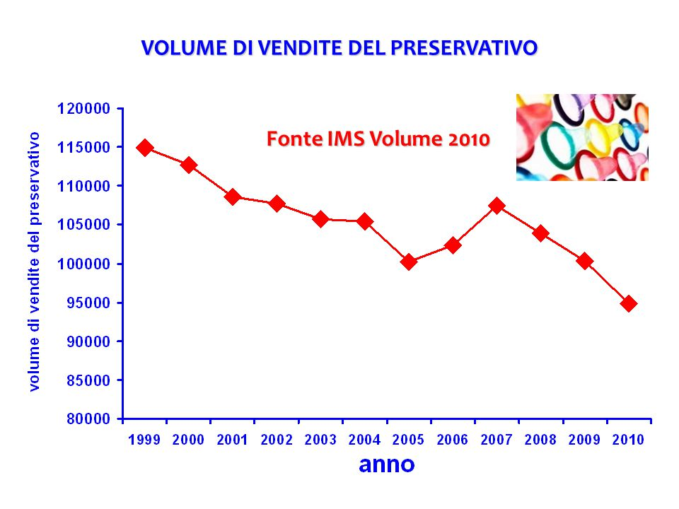 Fonte IMS Volume 2010 VOLUME DI VENDITE DEL PRESERVATIVO