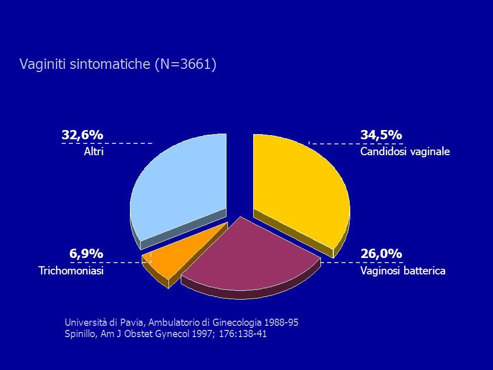 26,0% Vaginosi batterica 34,5% Candidosi vaginale Università di Pavia, Ambulatorio di Ginecologia 1988-95 Spinillo, Am J Obstet Gynecol 1997; 176:138-