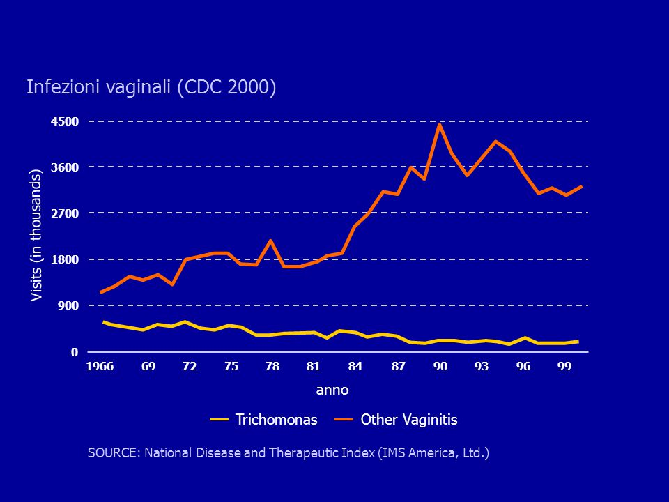 Visits (in thousands) TrichomonasOther Vaginitis SOURCE: National Disease and Therapeutic Index (IMS America, Ltd.) 0 4500 2700 1800 900 3600 19666972757881848790939699 Infezioni vaginali (CDC 2000) anno